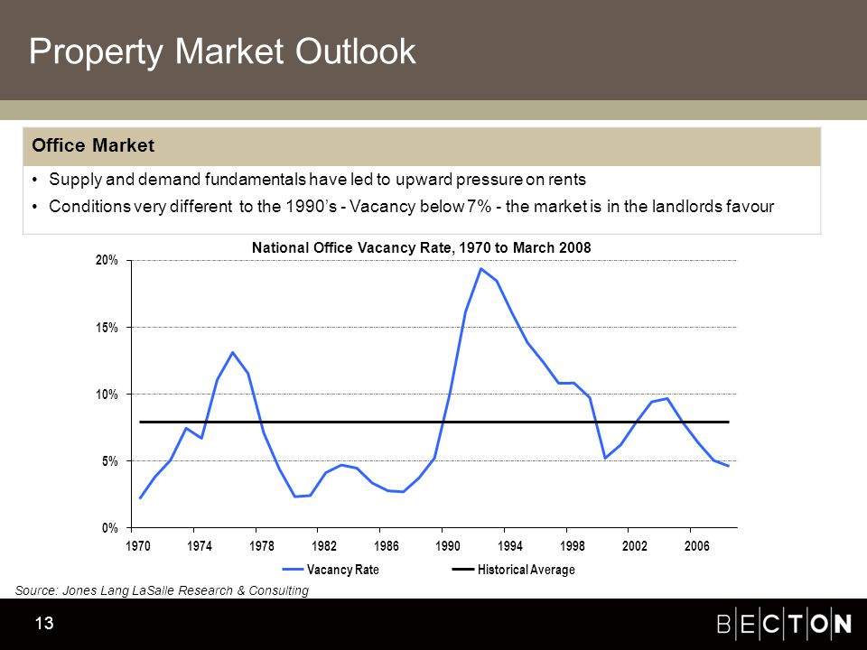 Becton Investment Management 13 Property Market Outlook Office Market Supply and demand fundamentals have led to upward pressure on rents Conditions very different to the 1990's - Vacancy below 7% - the market is in the landlords favour 0% 5% 10% 15% 20% 1970197419781982198619901994199820022006 Vacancy RateHistorical Average National Office Vacancy Rate, 1970 to March 2008 Source: Jones Lang LaSalle Research & Consulting