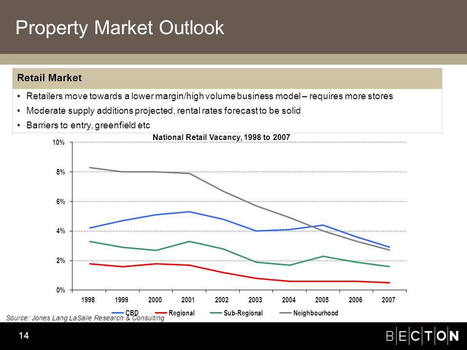 Becton Investment Management 14 Property Market Outlook Retail Market Retailers move towards a lower margin/high volume business model – requires more stores Moderate supply additions projected, rental rates forecast to be solid Barriers to entry, greenfield etc 0% 2% 4% 6% 8% 10% 1998199920002001200220032004200520062007 CBDRegionalSub-RegionalNeighbourhood National Retail Vacancy, 1998 to 2007 Source: Jones Lang LaSalle Research & Consulting