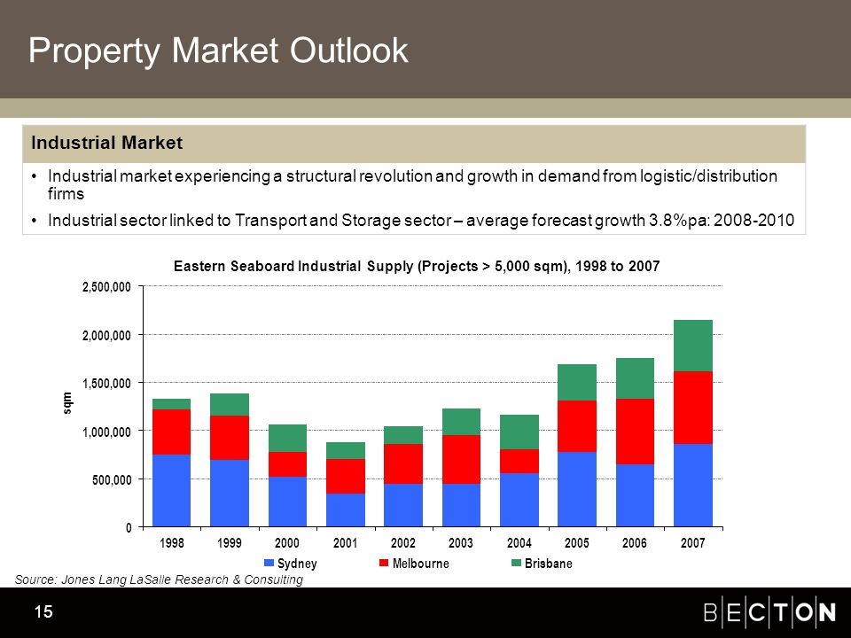 Becton Investment Management 15 Property Market Outlook Industrial Market Industrial market experiencing a structural revolution and growth in demand from logistic/distribution firms Industrial sector linked to Transport and Storage sector – average forecast growth 3.8%pa: ,000 1,000,000 1,500,000 2,000,000 2,500, sqm SydneyMelbourneBrisbane Eastern Seaboard Industrial Supply (Projects > 5,000 sqm), 1998 to 2007 Source: Jones Lang LaSalle Research & Consulting