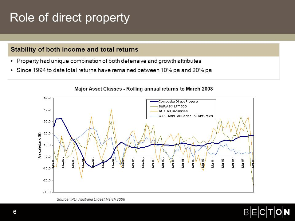 Becton Investment Management 6 Role of direct property Stability of both income and total returns Property had unique combination of both defensive and growth attributes Since 1994 to date total returns have remained between 10% pa and 20% pa Major Asset Classes - Rolling annual returns to March 2008 Source: IPD, Australia Digest March 2008