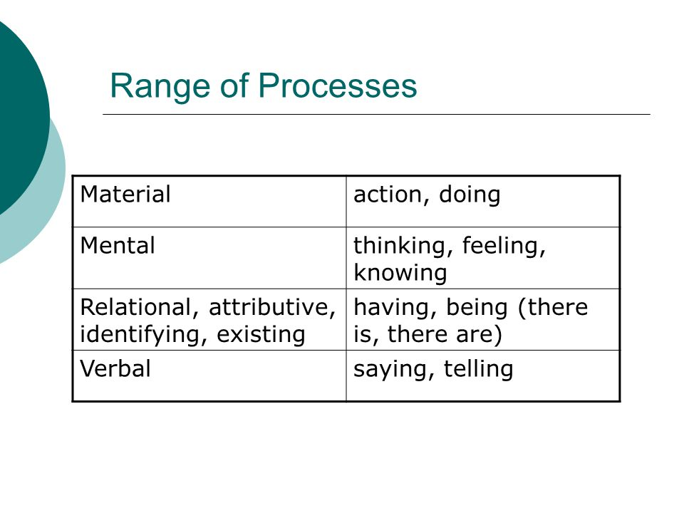 Range of Processes Materialaction, doing Mentalthinking, feeling, knowing Relational, attributive, identifying, existing having, being (there is, there are) Verbalsaying, telling