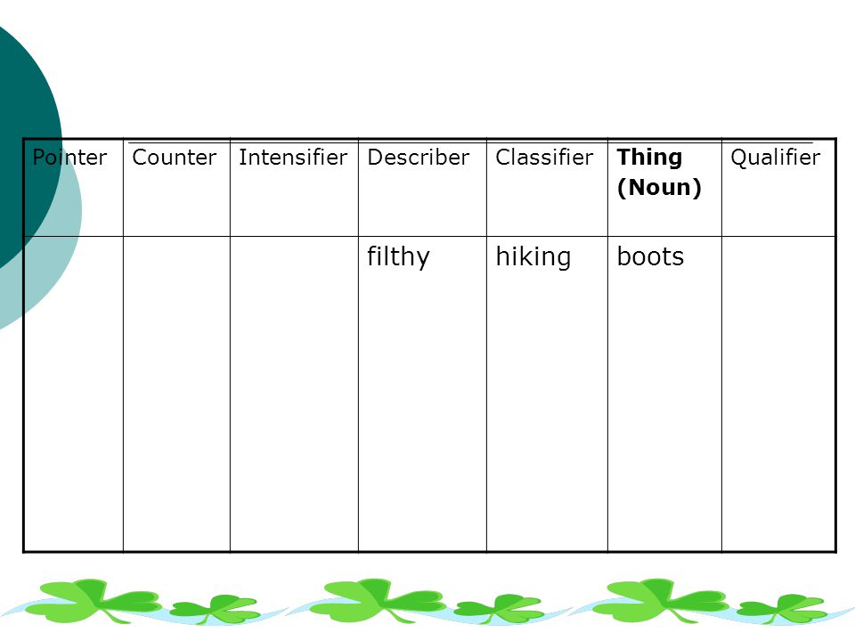 PointerCounterIntensifierDescriberClassifierThing (Noun) Qualifier filthyhikingboots