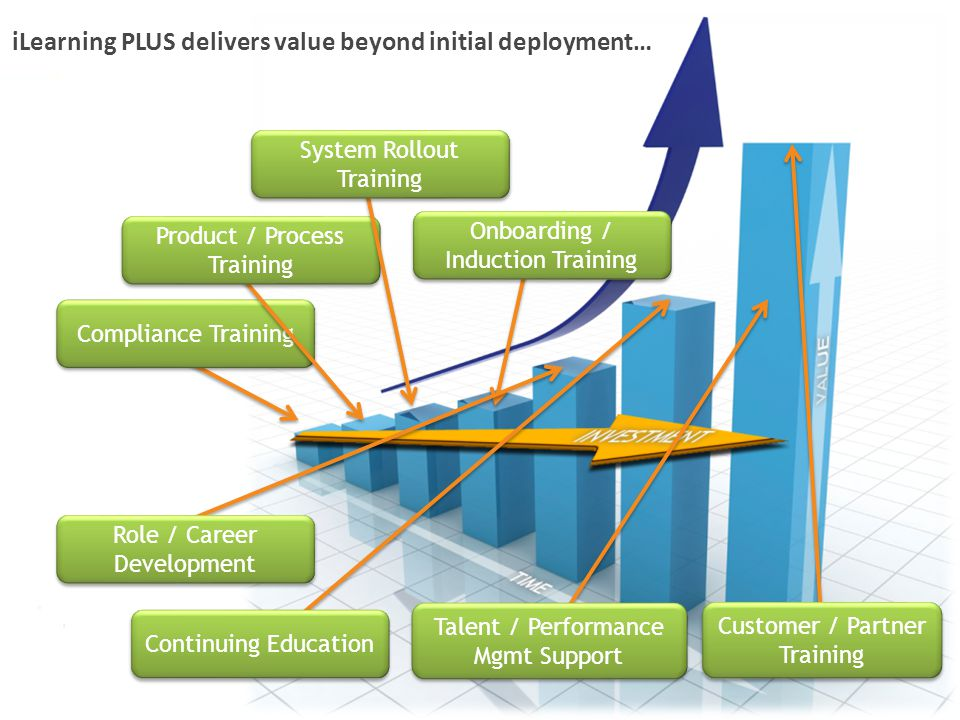 iLearning PLUS delivers value beyond initial deployment… Compliance Training Product / Process Training System Rollout Training Onboarding / Induction Training Role / Career Development Continuing Education Talent / Performance Mgmt Support Customer / Partner Training Customer / Partner Training
