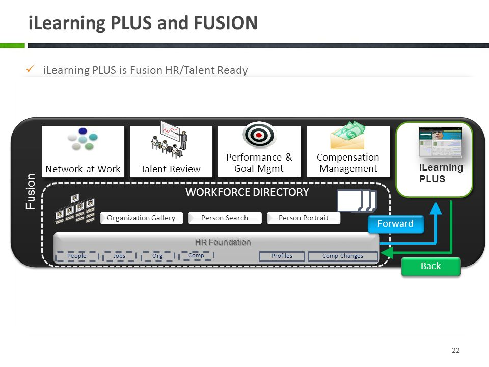 iLearning PLUS and FUSION 22 iLearning PLUS is Fusion HR/Talent Ready We have iLearning PLUS Fusion skinned… Learning often needs to be embedded into many business systems including Talent/HR – Flexibility is the Key With secure/flexible flat file/web services/SSO and Web Widgets all the options are covered.