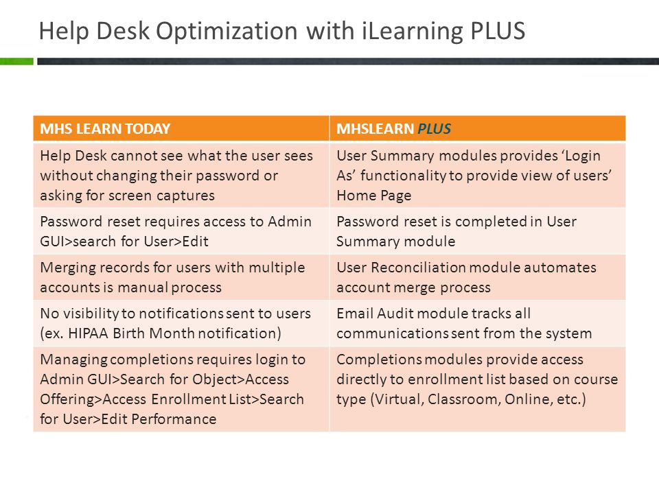 Help Desk Optimization with iLearning PLUS MHS LEARN TODAYMHSLEARN PLUS Help Desk cannot see what the user sees without changing their password or asking for screen captures User Summary modules provides 'Login As' functionality to provide view of users' Home Page Password reset requires access to Admin GUI>search for User>Edit Password reset is completed in User Summary module Merging records for users with multiple accounts is manual process User Reconciliation module automates account merge process No visibility to notifications sent to users (ex.