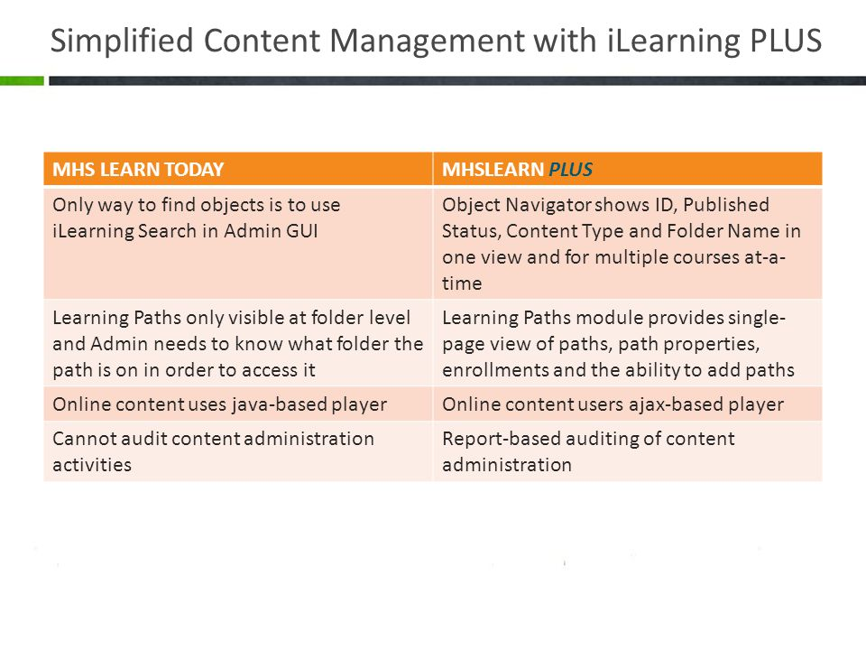Simplified Content Management with iLearning PLUS MHS LEARN TODAYMHSLEARN PLUS Only way to find objects is to use iLearning Search in Admin GUI Object Navigator shows ID, Published Status, Content Type and Folder Name in one view and for multiple courses at-a- time Learning Paths only visible at folder level and Admin needs to know what folder the path is on in order to access it Learning Paths module provides single- page view of paths, path properties, enrollments and the ability to add paths Online content uses java-based playerOnline content users ajax-based player Cannot audit content administration activities Report-based auditing of content administration