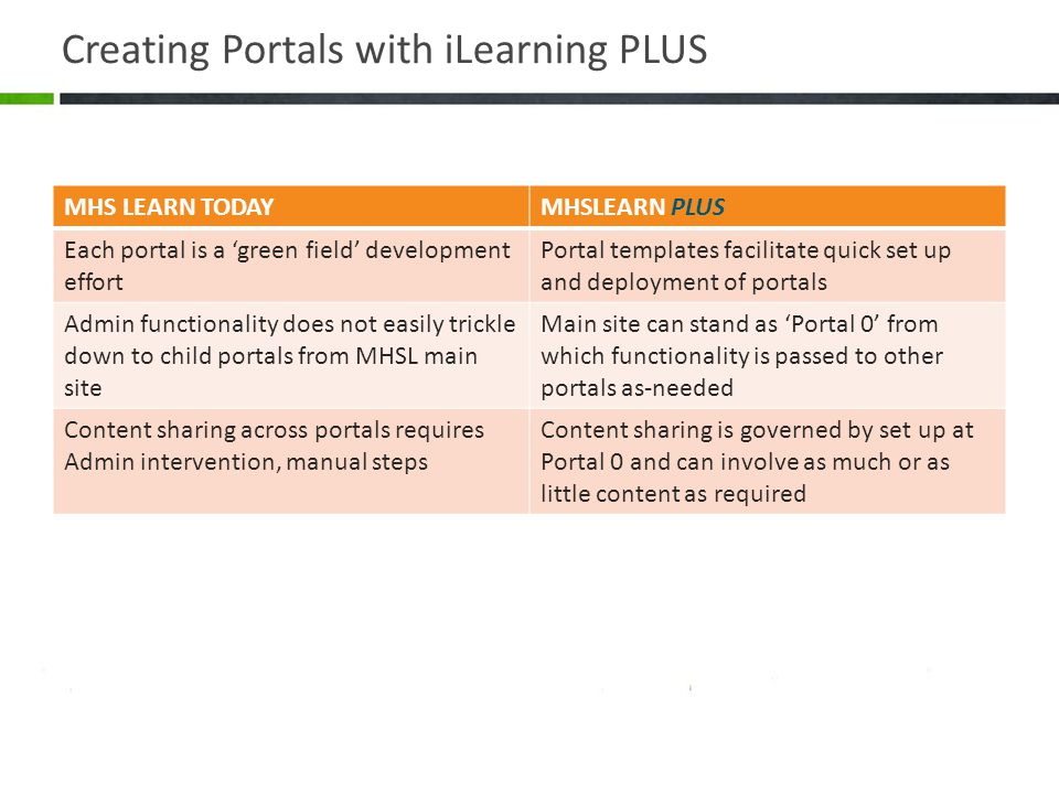 Creating Portals with iLearning PLUS MHS LEARN TODAYMHSLEARN PLUS Each portal is a 'green field' development effort Portal templates facilitate quick set up and deployment of portals Admin functionality does not easily trickle down to child portals from MHSL main site Main site can stand as 'Portal 0' from which functionality is passed to other portals as-needed Content sharing across portals requires Admin intervention, manual steps Content sharing is governed by set up at Portal 0 and can involve as much or as little content as required