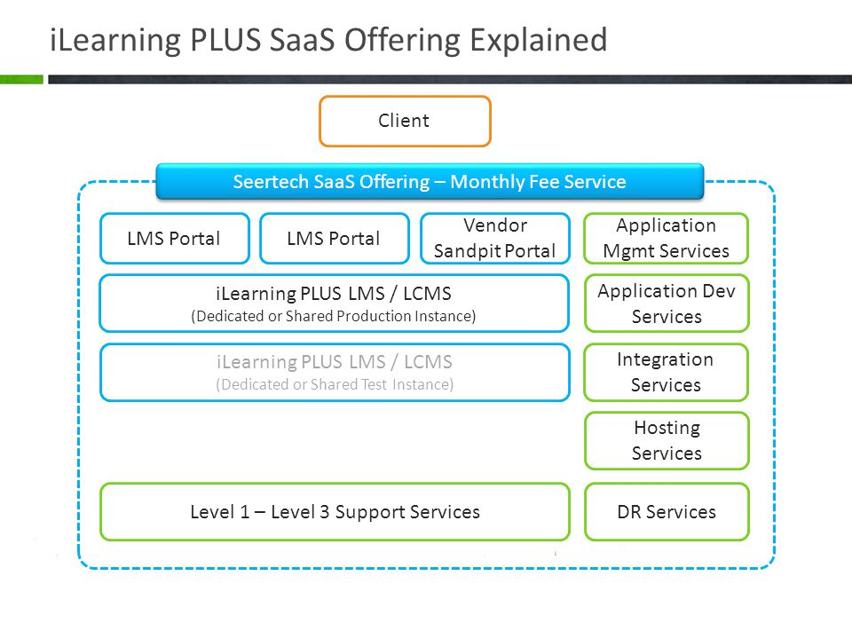 iLearning PLUS SaaS Offering Explained iLearning PLUS LMS / LCMS (Dedicated or Shared Production Instance) iLearning PLUS LMS / LCMS (Dedicated or Shared Test Instance) Client Seertech SaaS Offering – Monthly Fee Service LMS Portal Vendor Sandpit Portal Level 1 – Level 3 Support Services Hosting Services Application Mgmt Services Application Dev Services DR Services Integration Services