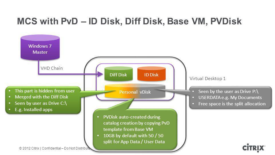 © 2012 Citrix | Confidential – Do Not Distribute MCS with PvD – ID Disk, Diff Disk, Base VM, PVDisk Virtual Desktop 1 VHD Chain Windows 7 Master Diff