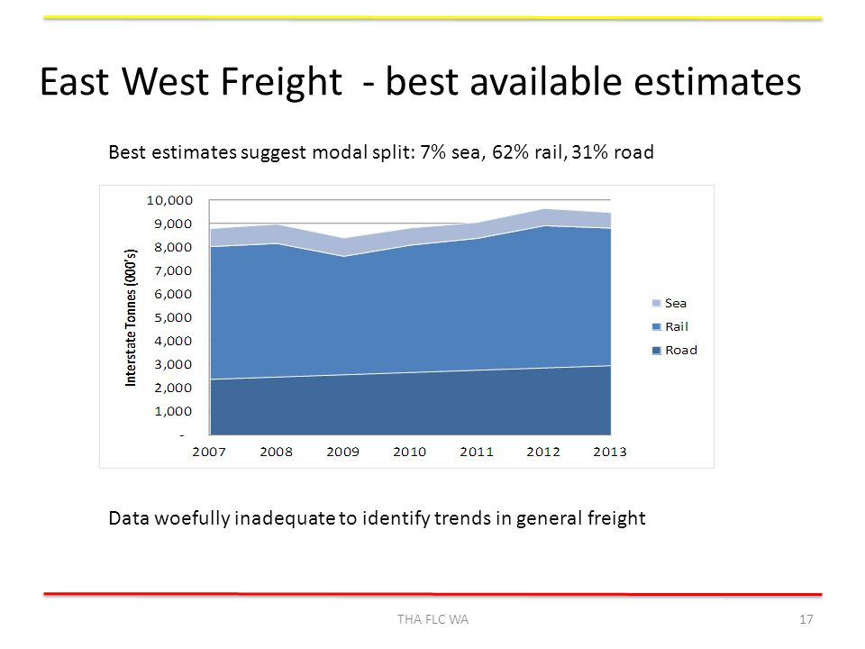 East West Freight - best available estimates THA FLC WA17 Best estimates suggest modal split: 7% sea, 62% rail, 31% road Data woefully inadequate to identify trends in general freight