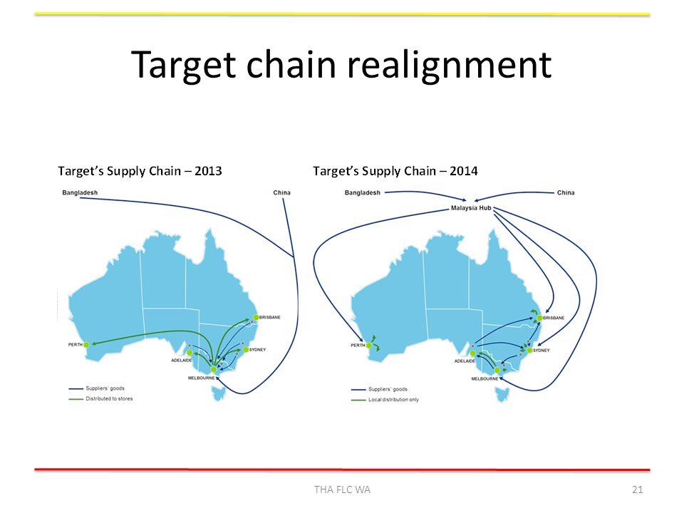 Target chain realignment THA FLC WA21