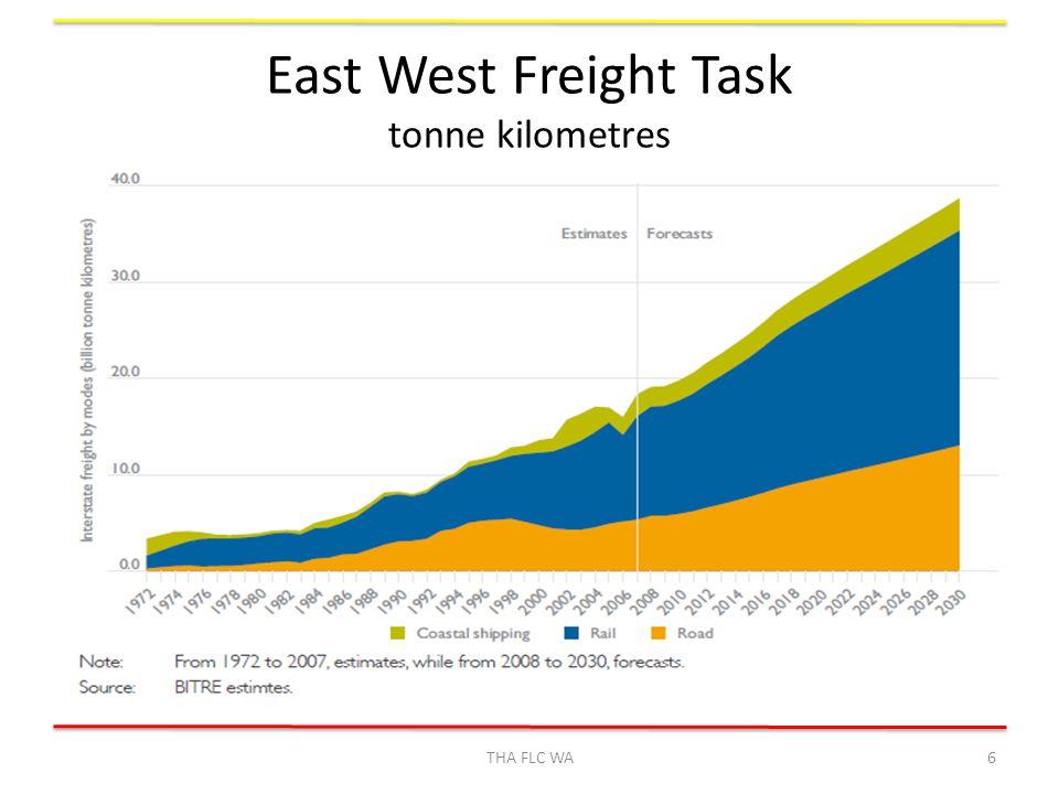 East West Freight Task tonne kilometres THA FLC WA6
