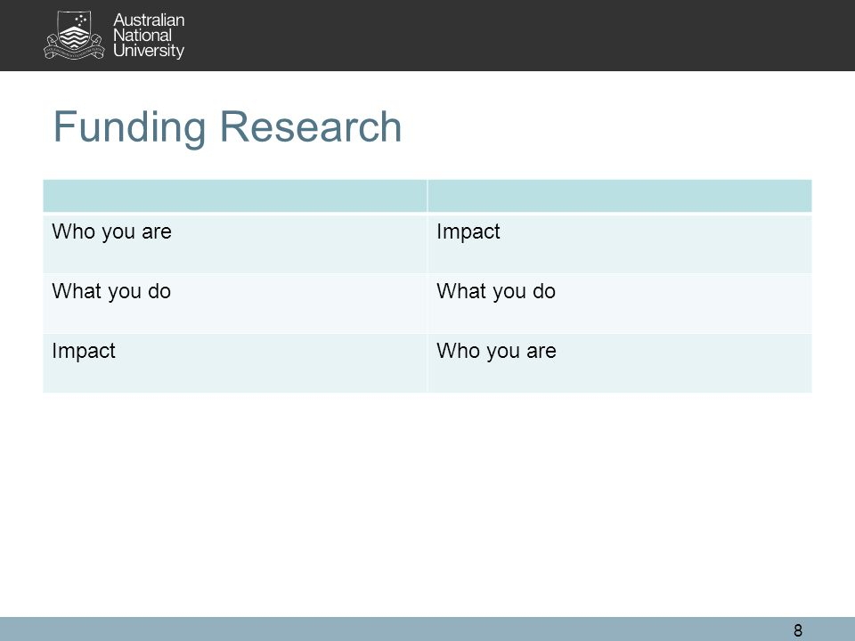 Funding Research Who you areImpact What you do ImpactWho you are 8