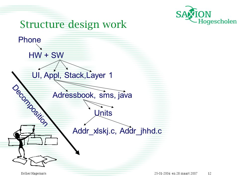 25-01-2004 en 28 maart 2007Esther Hageraats12 Structure design work Phone HW + SW UI, Appl, Stack,Layer 1Adressbook, sms, java Units Decomposition Addr_xlskj.c, Addr_jhhd.c
