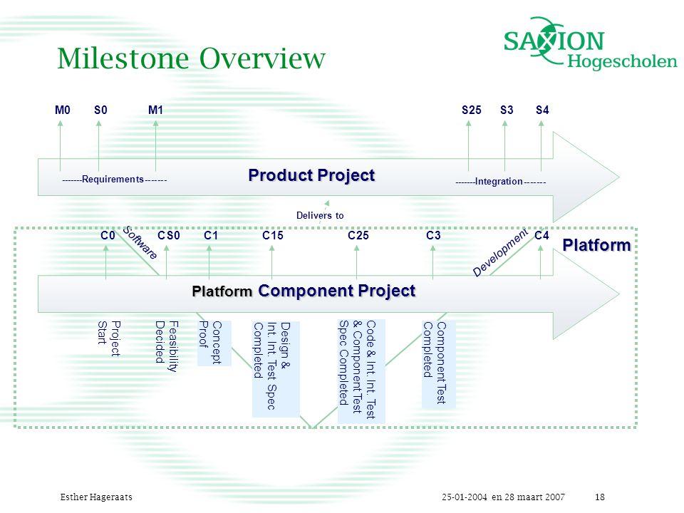 25-01-2004 en 28 maart 2007Esther Hageraats18 Delivers to Milestone Overview Product Project -------Requirements------- -------Integration------- M0M0S0S0M1S25S3S4 ProjectStartFeasibilityDecidedConceptProof Code & Int.