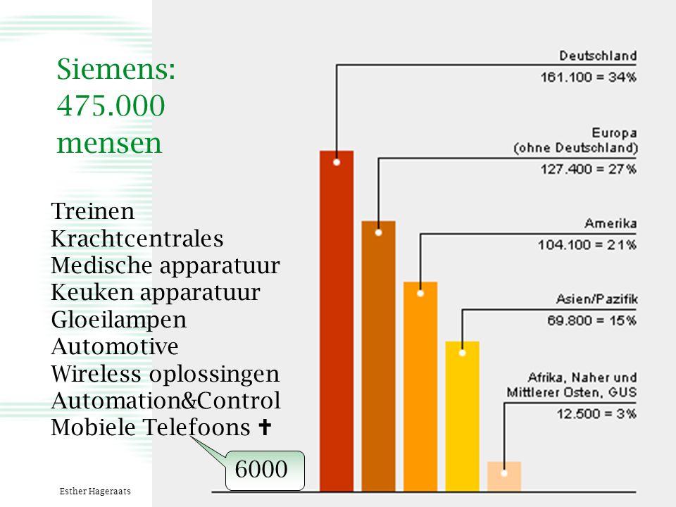 25-01-2004 en 28 maart 2007Esther Hageraats3 Treinen Krachtcentrales Medische apparatuur Keuken apparatuur Gloeilampen Automotive Wireless oplossingen Automation&Control Mobiele Telefoons  6000 Siemens: 475.000 mensen