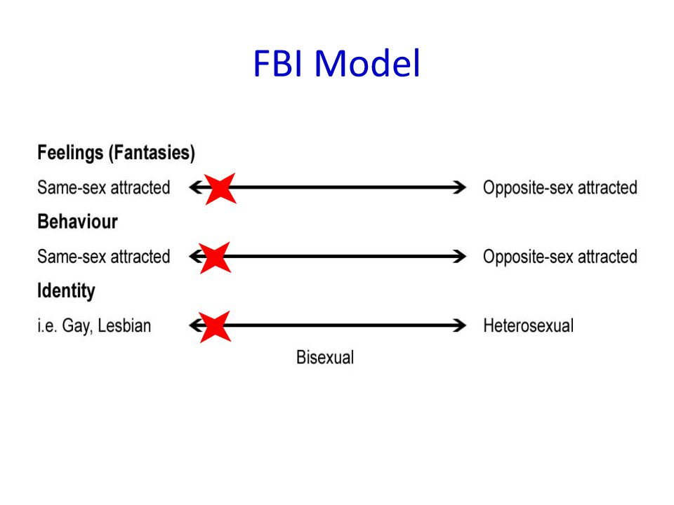 FBI Model