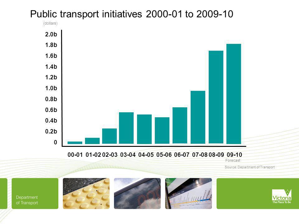 Public transport initiatives 2000-01 to 2009-10 00-01 01-02 02-03 03-04 04-05 05-06 06-07 07-08 08-09 09-10 (dollars) 2.0b 1.8b 1.6b 1.4b 1.2b 1.0b 0.8b 0.6b 0.4b 0.2b 0 0.07 Source: Department of Transport Forecast