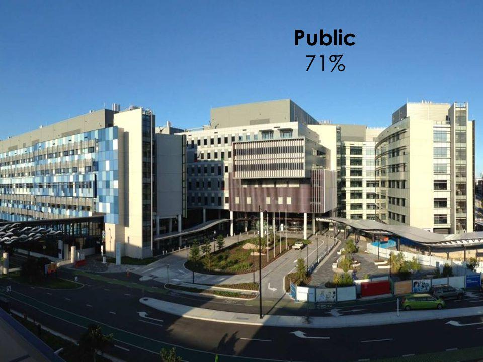 Public 71%