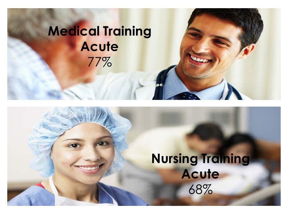 Medical Training Acute 77% Nursing Training Acute 68%