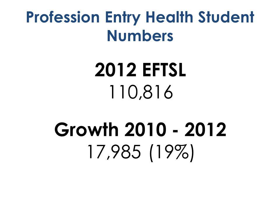 2012 EFTSL 110,816 Growth 2010 - 2012 17,985 (19%)
