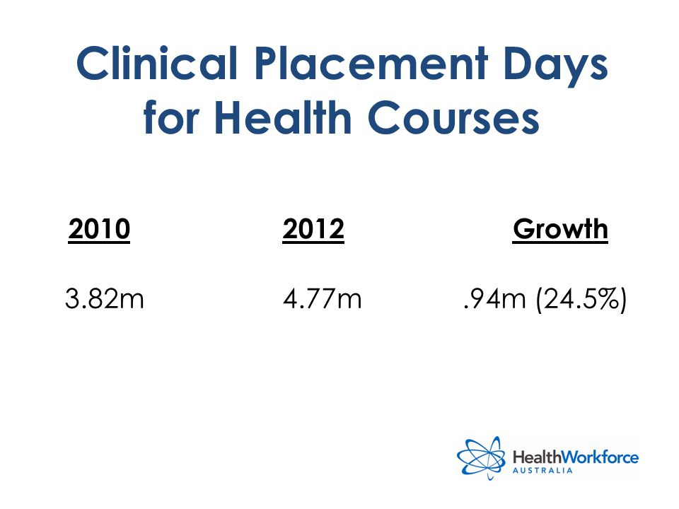 2010 2012 Growth Clinical Placement Days for Health Courses 3.82m4.77m.94m (24.5%)