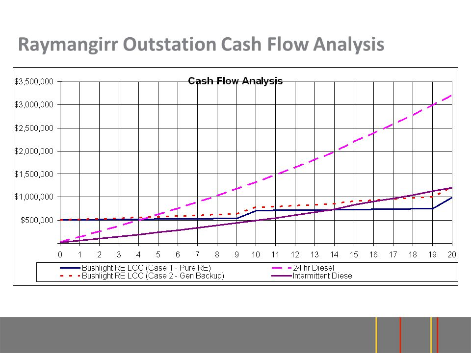 Raymangirr Outstation Cash Flow Analysis