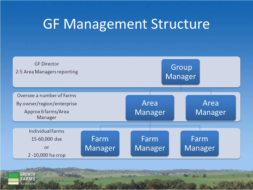 GF Management Structure Individual Farms 15-60,000 dse or 2 -10,000 ha crop Oversee a number of Farms By owner/region/enterprise Approx 6 farms/Area Manager GF Director 2-5 Area Managers reporting Group Manager Area Manager Farm Manager Area Manager