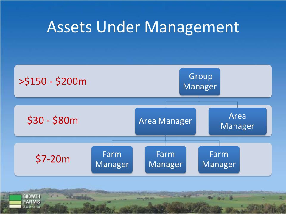 Assets Under Management $7-20m $30 - $80m >$150 - $200m Group Manager Area Manager Farm Manager Area Manager