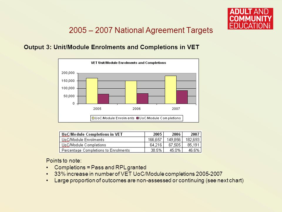2005 – 2007 National Agreement Targets Output 3: Unit/Module Enrolments and Completions in VET Points to note: Completions = Pass and RPL granted 33% increase in number of VET UoC/Module completions Large proportion of outcomes are non-assessed or continuing (see next chart)