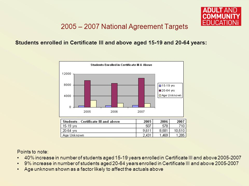 2005 – 2007 National Agreement Targets Students enrolled in Certificate III and above aged and years: Points to note: 40% increase in number of students aged years enrolled in Certificate III and above % increase in number of students aged years enrolled in Certificate III and above Age unknown shown as a factor likely to affect the actuals above