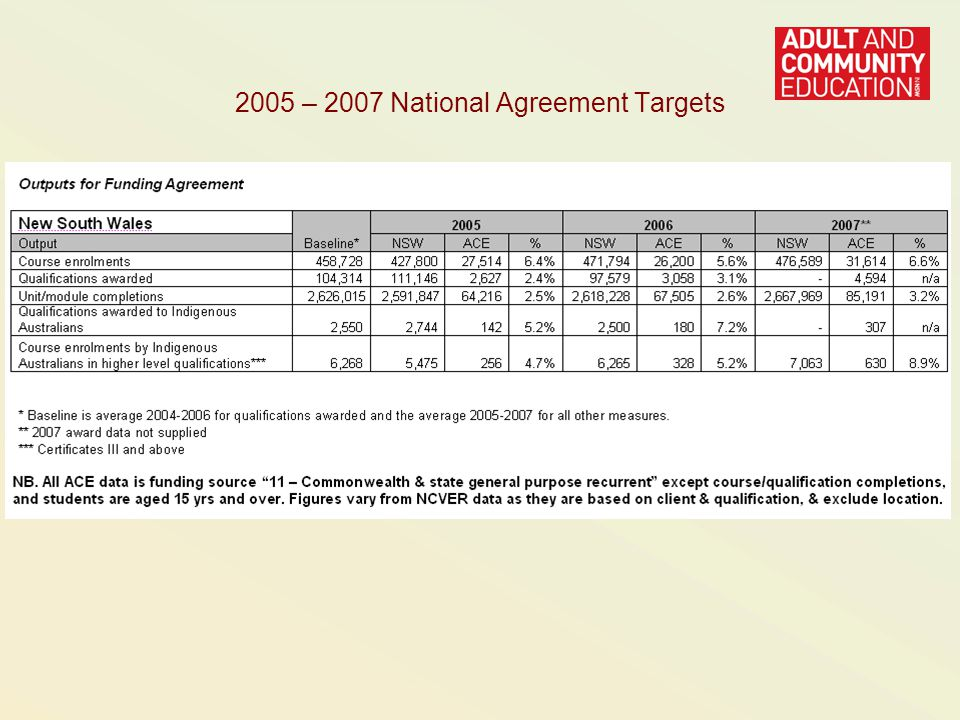 2005 – 2007 National Agreement Targets