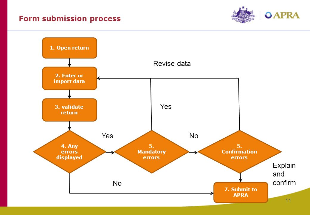 Form submission process 11 1.Open return 2. Enter or import data 3.
