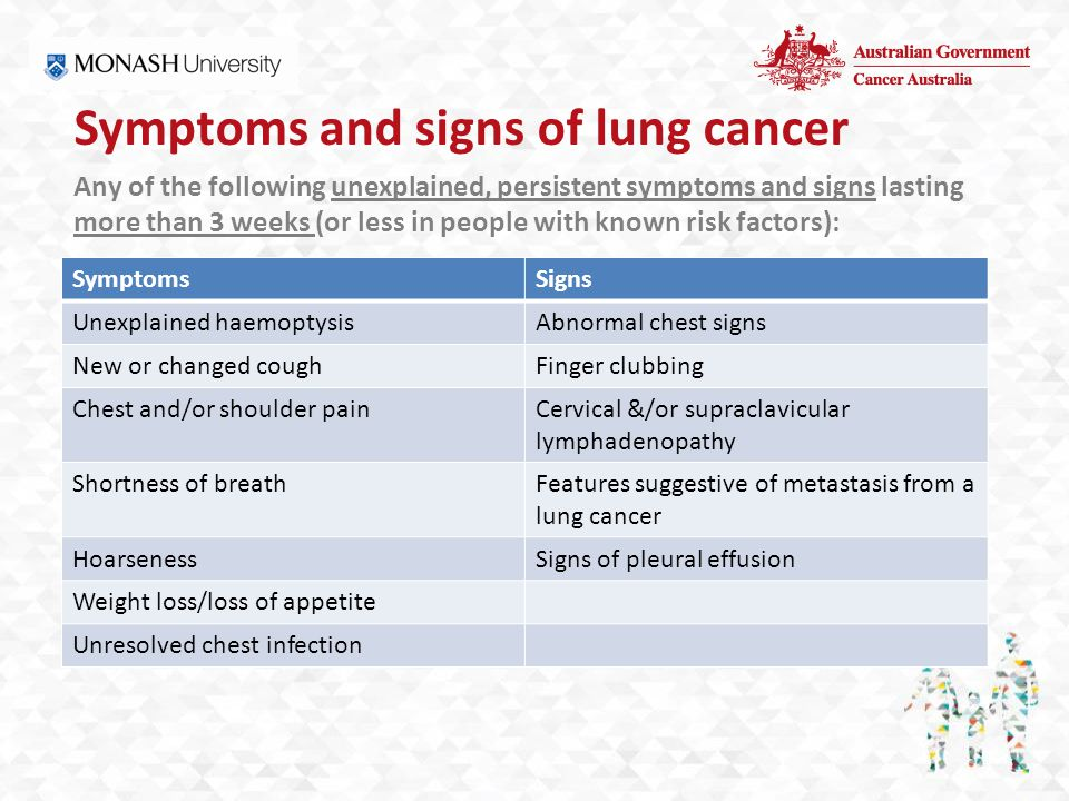 Symptoms and signs of lung cancer SymptomsSigns Unexplained haemoptysisAbnormal chest signs New or changed coughFinger clubbing Chest and/or shoulder painCervical &/or supraclavicular lymphadenopathy Shortness of breathFeatures suggestive of metastasis from a lung cancer HoarsenessSigns of pleural effusion Weight loss/loss of appetite Unresolved chest infection Any of the following unexplained, persistent symptoms and signs lasting more than 3 weeks (or less in people with known risk factors):