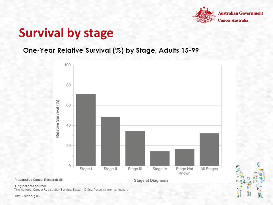 One-Year Relative Survival (%) by Stage, Adults 15-99 Prepared by Cancer Research UK Original data source: The National Cancer Registration Service, Eastern Office.