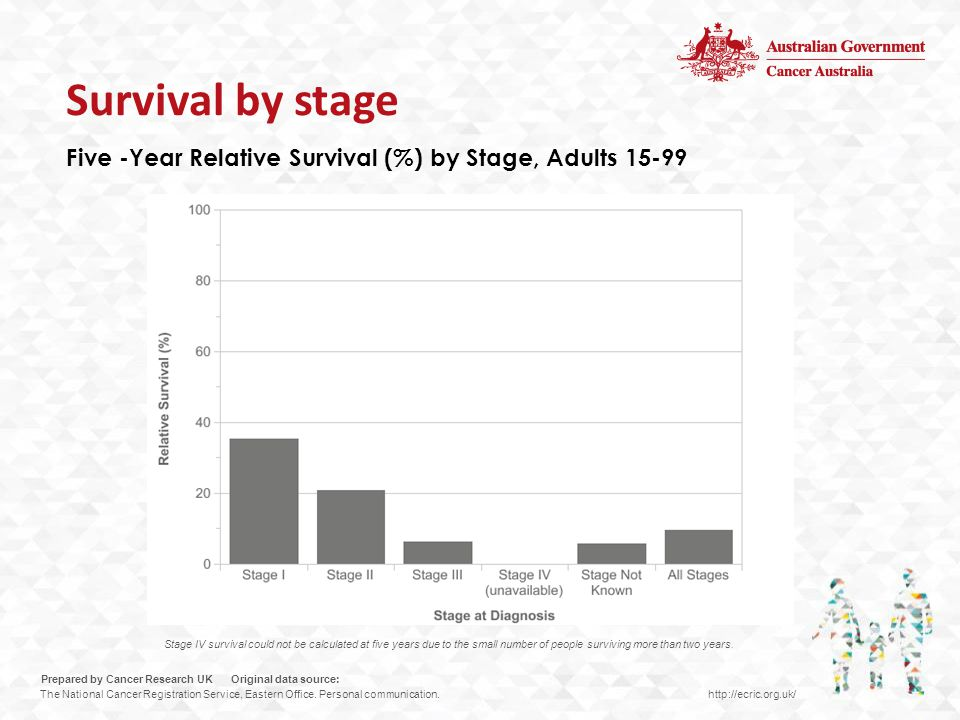Five -Year Relative Survival (%) by Stage, Adults 15-99 Stage IV survival could not be calculated at five years due to the small number of people surviving more than two years.