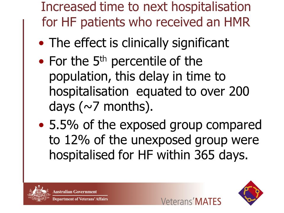 Increased time to next hospitalisation for HF patients who received an HMR The effect is clinically significant For the 5 th percentile of the population, this delay in time to hospitalisation equated to over 200 days (~7 months).