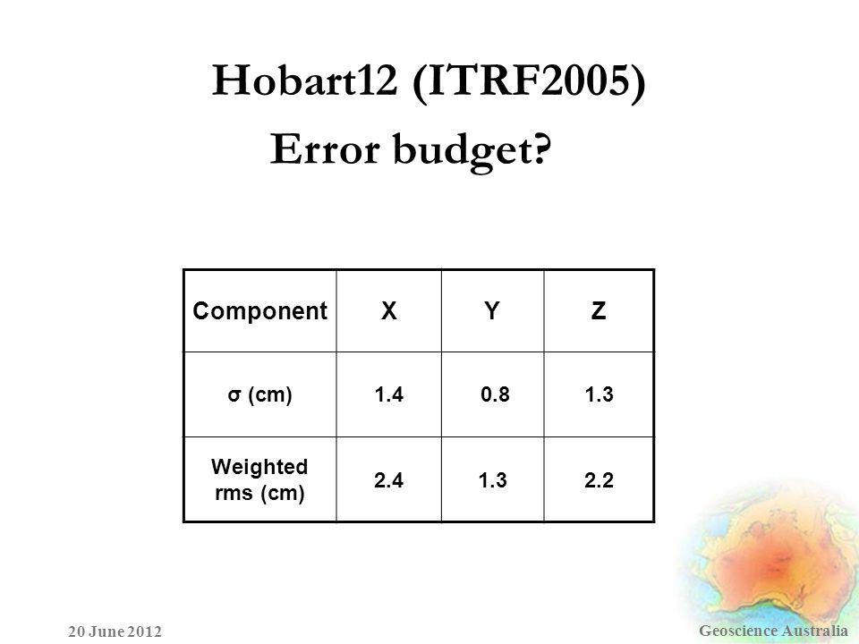 Hobart12 (ITRF2005) Geoscience Australia 20 June 2012 ComponentXYZ σ (cm)1.4 0.81.3 Weighted rms (cm) 2.41.32.2 Error budget?