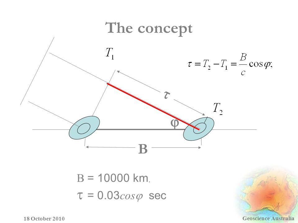 The concept Geoscience Australia 18 October 2010 B   B = km,  = 0.03 cos  sec