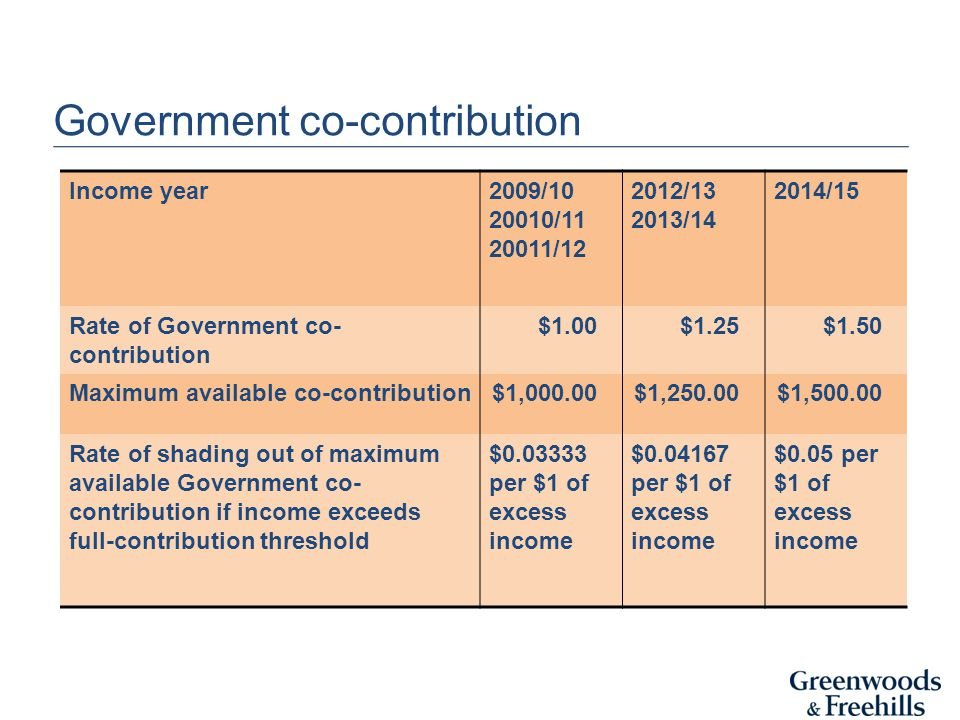 Government co-contribution Income year2009/ / / / / /15 Rate of Government co- contribution $1.00$1.25$1.50 Maximum available co-contribution$1,000.00$1,250.00$1, Rate of shading out of maximum available Government co- contribution if income exceeds full-contribution threshold $ per $1 of excess income $ per $1 of excess income $0.05 per $1 of excess income
