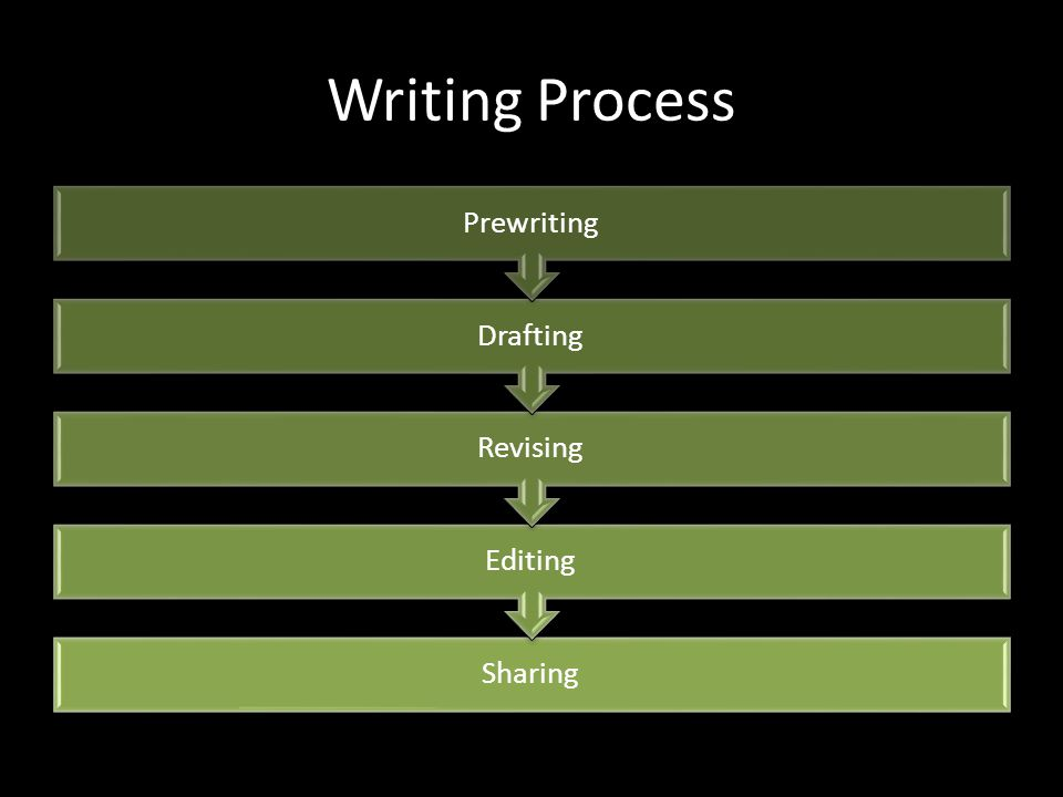 Writing Process Sharing Editing Revising Drafting Prewriting