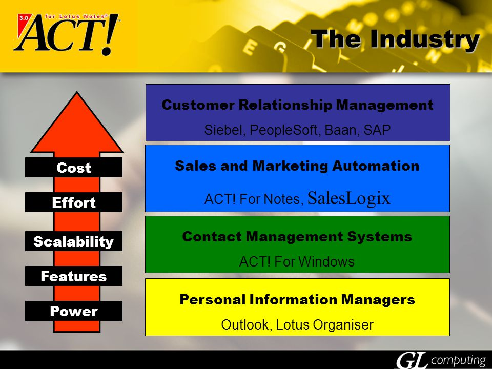 The Industry Customer Relationship Management Siebel, PeopleSoft, Baan, SAP Sales and Marketing Automation ACT.