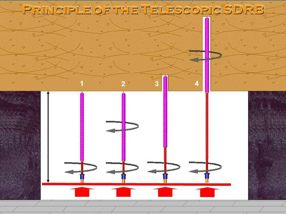 © 2008 GSS Pty Ltd & Alminco Pty Ltd 11 Principle of the Telescopic SDRB 1 2 3 4