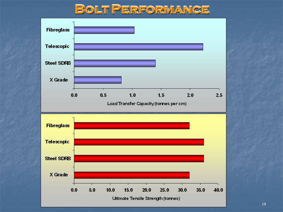 © 2008 GSS Pty Ltd & Alminco Pty Ltd 18 Bolt Performance