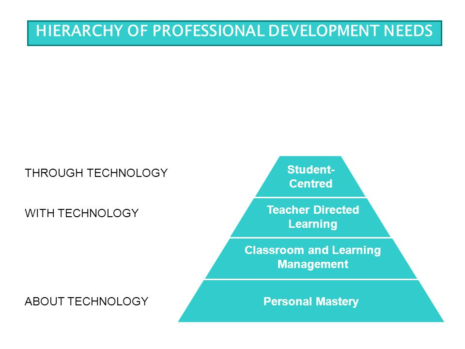 THROUGH TECHNOLOGY Student- Centred Teacher Directed Learning Classroom and Learning Management Personal Mastery WITH TECHNOLOGY ABOUT TECHNOLOGY HIER