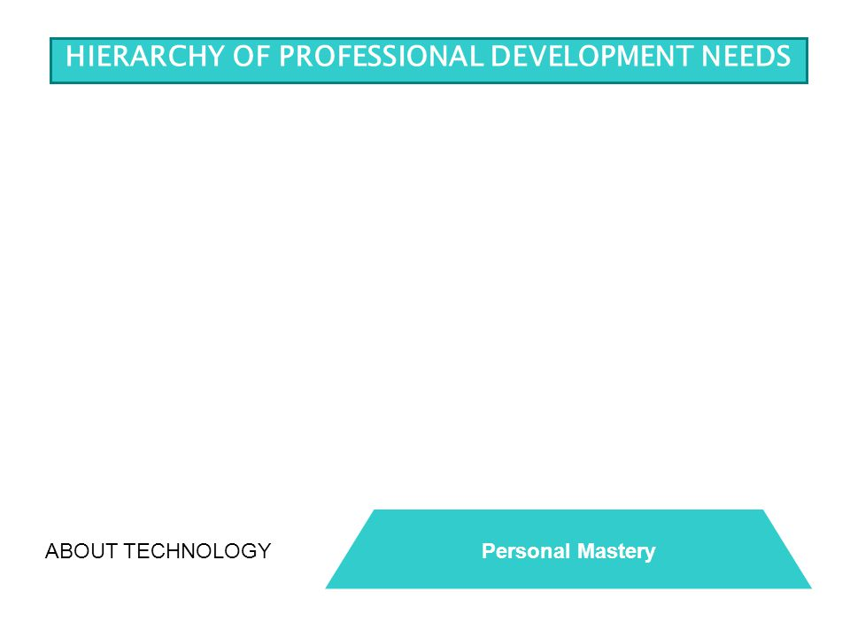ABOUT TECHNOLOGYPersonal Mastery HIERARCHY OF PROFESSIONAL DEVELOPMENT NEEDS
