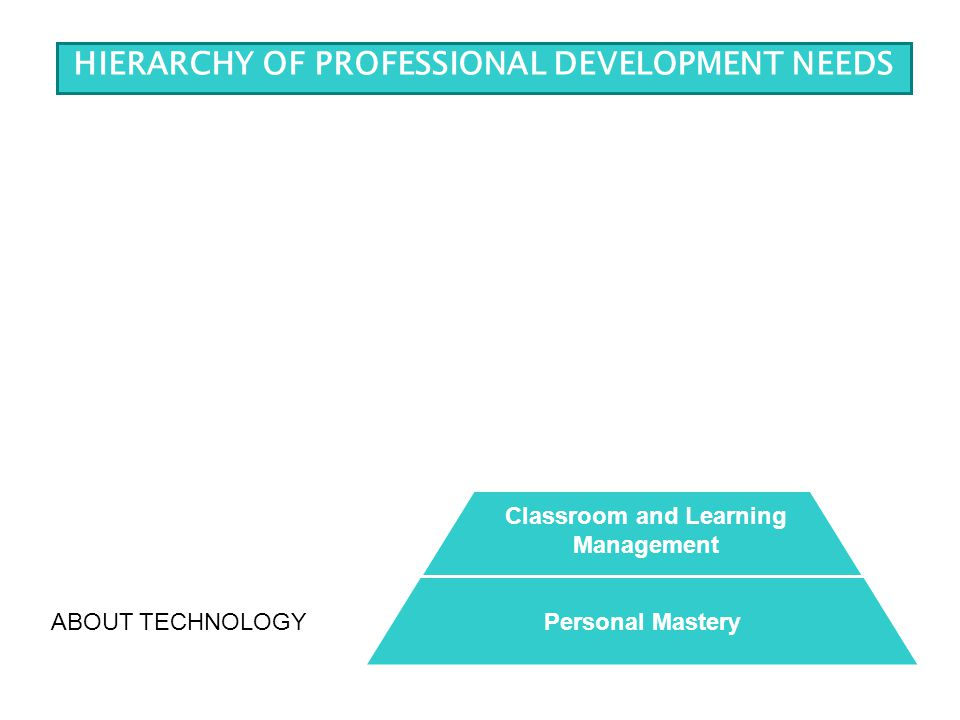 WITH TECHNOLOGY Teacher Directed Learning Classroom and Learning Management ABOUT TECHNOLOGYPersonal Mastery HIERARCHY OF PROFESSIONAL DEVELOPMENT NEEDS