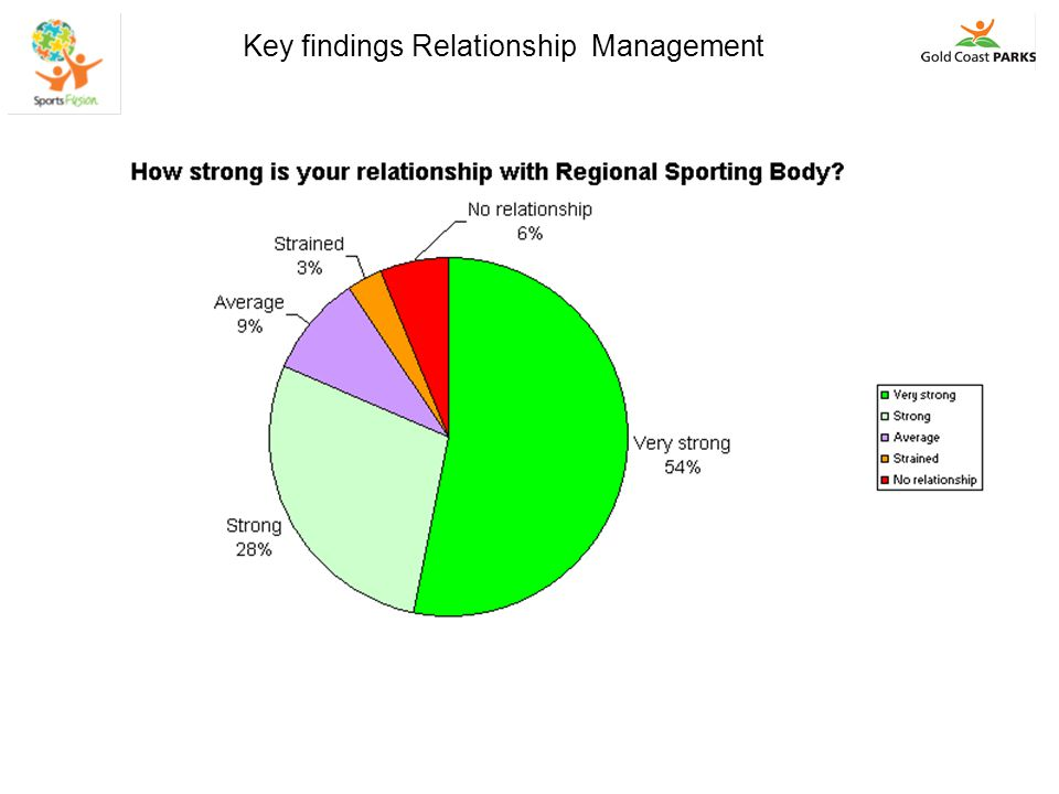 Key findings Financial Management 'Thriving' 1.82% of clubs apply for grants.
