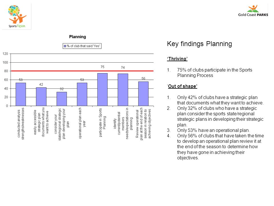 Key findings Marketing & Media 'Thriving' 1.83% of clubs have a website which they update regularly.