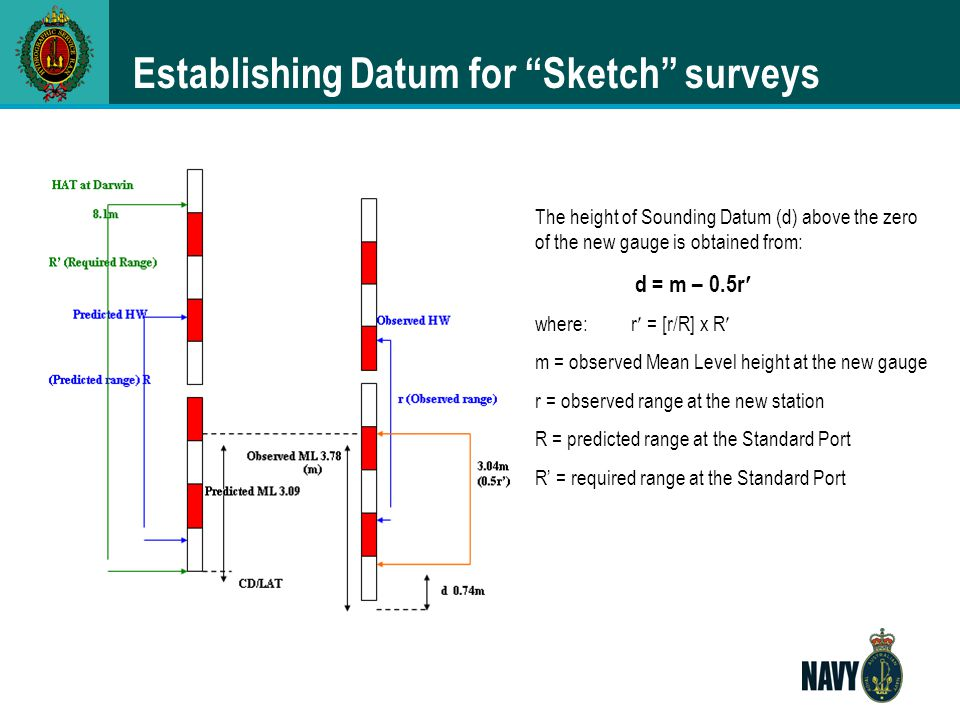 "Establishing Datum for ""Sketch"" surveys The height of Sounding Datum (d) above the zero of the new gauge is obtained from: d = m – 0.5r where:r = [r/R"